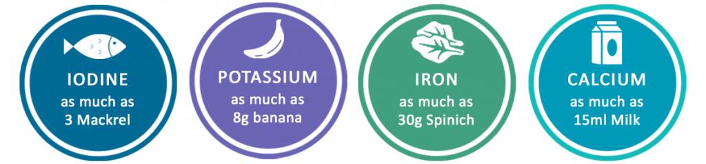 Just 2 capsules of Weed & Wonderful Seaweed capsules provides